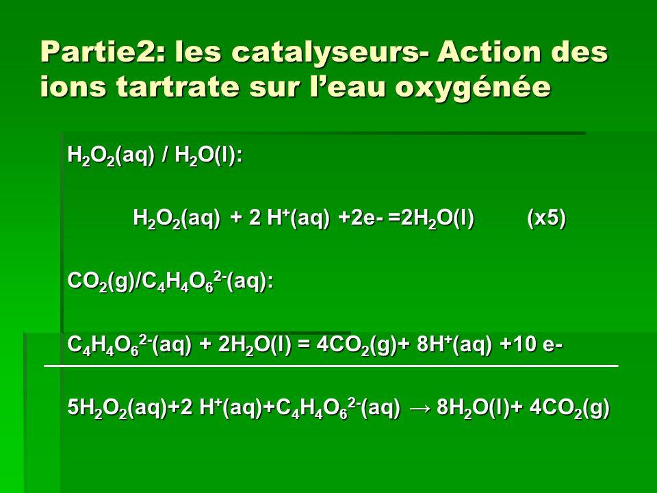Partie2: les catalyseurs- Action des ions tartrate sur leau oxygénée H 2 O 2 (aq) / H 2 O(l): H 2 O 2 (aq) + 2 H + (aq) +2e- =2H 2 O(l) (x5) CO 2 (g)/C 4 H 4 O 6 2- (aq): C 4 H 4 O 6 2- (aq) + 2H 2 O(l) = 4CO 2 (g)+ 8H + (aq) +10 e- 5H 2 O 2 (aq)+2 H + (aq)+C 4 H 4 O 6 2- (aq) 8H 2 O(l)+ 4CO 2 (g)