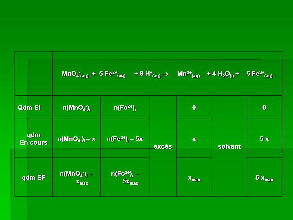 MnO 4 - (aq) + 5 Fe 2+ (aq) + 8 H + (aq) Mn 2+ (aq) + 4 H 2 O (l) + 5 Fe 3+ (aq) Qdm EI n(MnO 4 - ) i n(Fe 2+ ) i excès 0 solvant 0 qdm En cours n(MnO 4 - ) i – x n(Fe 2+ ) i – 5x x 5 x qdm EF n(MnO 4 - ) i – x max n(Fe 2+ ) i - 5x max x max 5 x max