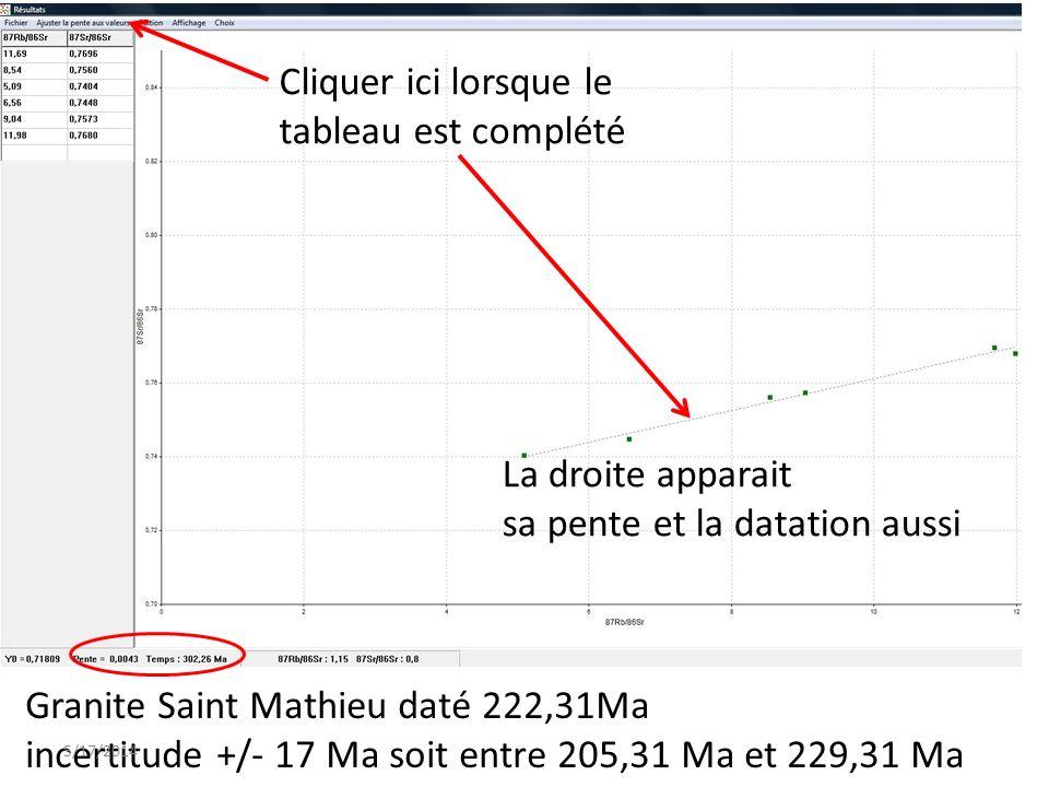 Cliquer ici lorsque le tableau est complété La droite apparait sa pente et la datation aussi Granite Saint Mathieu daté 222,31Ma incertitude +/- 17 Ma