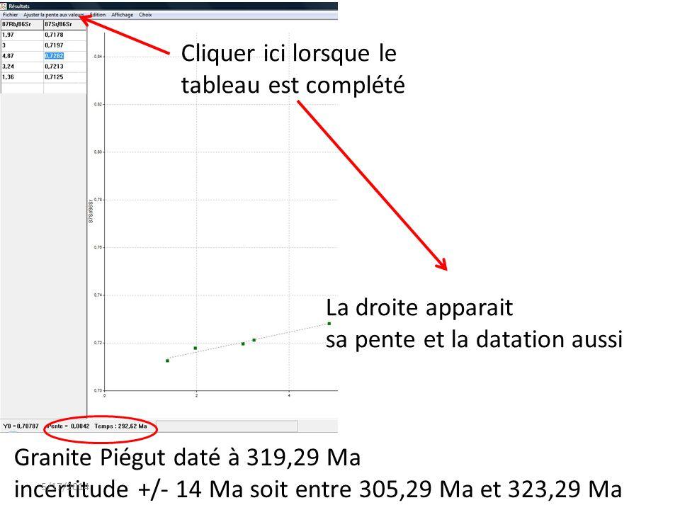 Cliquer ici lorsque le tableau est complété La droite apparait sa pente et la datation aussi Granite Piégut daté à 319,29 Ma incertitude +/- 14 Ma soi