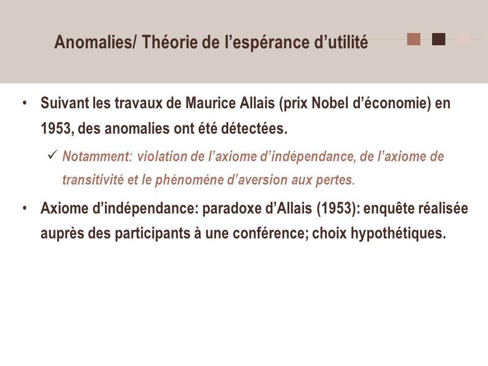 17 Anomalies/ Théorie de lespérance dutilité Suivant les travaux de Maurice Allais (prix Nobel déconomie) en 1953, des anomalies ont été détectées. No