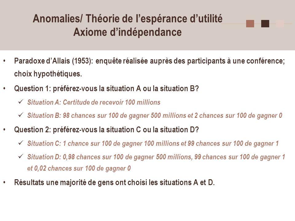 18 Anomalies/ Théorie de lespérance dutilité Axiome dindépendance Paradoxe dAllais (1953): enquête réalisée auprès des participants à une conférence;