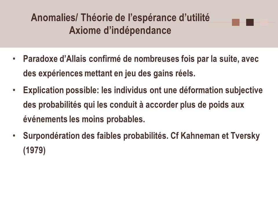 20 Anomalies/ Théorie de lespérance dutilité Axiome dindépendance Paradoxe dAllais confirmé de nombreuses fois par la suite, avec des expériences mett