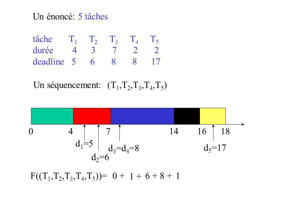 Un énoncé: 5 tâches tâche T 1 T 2 T 3 T 4 T 5 durée 4 3 7 2 2 deadline 5 6 8 8 17 Un séquencement: (T 1,T 2,T 3,T 4,T 5 ) 0 F((T 1,T 2,T 3,T 4,T 5 ))= 4 d 1 =5 0 + 7 d 2 =6 1 + 1416 d 3 =d 4 =8 6 + 8 + 18 d 5 =17 1