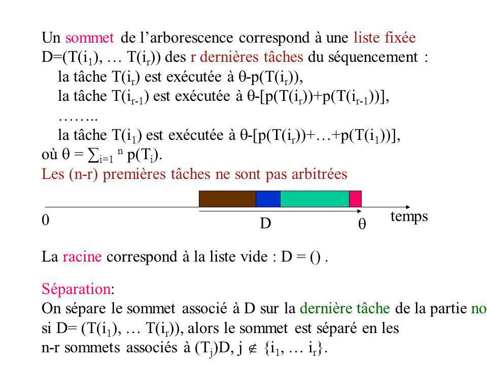 Séparation: On sépare le sommet associé à D sur la dernière tâche de la partie non encore arbitrée : si D= (T(i 1 ), … T(i r )), alors le sommet est séparé en les n-r sommets associés à (T j )D, j {i 1, … i r }.