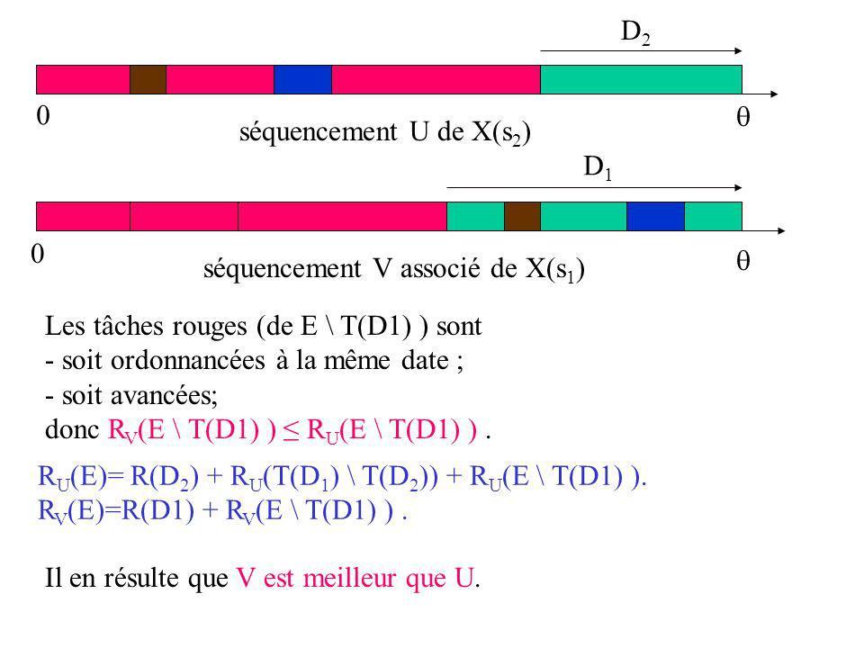Les tâches rouges (de E \ T(D1) ) sont - soit ordonnancées à la même date ; - soit avancées; donc R V (E \ T(D1) ) R U (E \ T(D1) ).