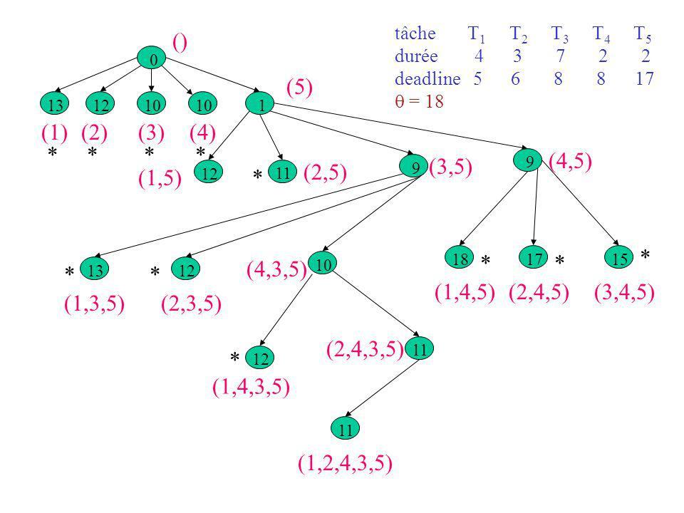 (1) 13 (2) 12 (4) 10 (3) 10 (5) 1 (1,3,5) 13 (4,3,5) 10 (1,4,5) 18 (2,4,5) 17 (3,4,5) 15 0 () (1,5) 12 * (2,5) 11 * (3,5) 9 * (4,5) 9 * (2,3,5) 12 (1,4,3,5) 12 * * * * (2,4,3,5) 11 * * (1,2,4,3,5) 11 * tâche T 1 T 2 T 3 T 4 T 5 durée 4 3 7 2 2 deadline 5 6 8 8 17 = 18