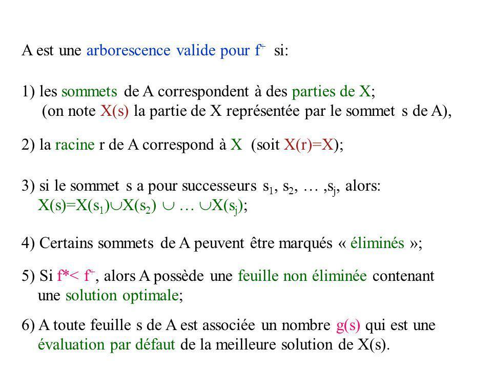 A est une arborescence valide pour f + si: 1) les sommets de A correspondent à des parties de X; (on note X(s) la partie de X représentée par le sommet s de A), 2) la racine r de A correspond à X (soit X(r)=X); 3) si le sommet s a pour successeurs s 1, s 2, …,s j, alors: X(s)=X(s 1 ) X(s 2 ) … X(s j ); 4) Certains sommets de A peuvent être marqués « éliminés »; 5) Si f*< f +, alors A possède une feuille non éliminée contenant une solution optimale; 6) A toute feuille s de A est associée un nombre g(s) qui est une évaluation par défaut de la meilleure solution de X(s).
