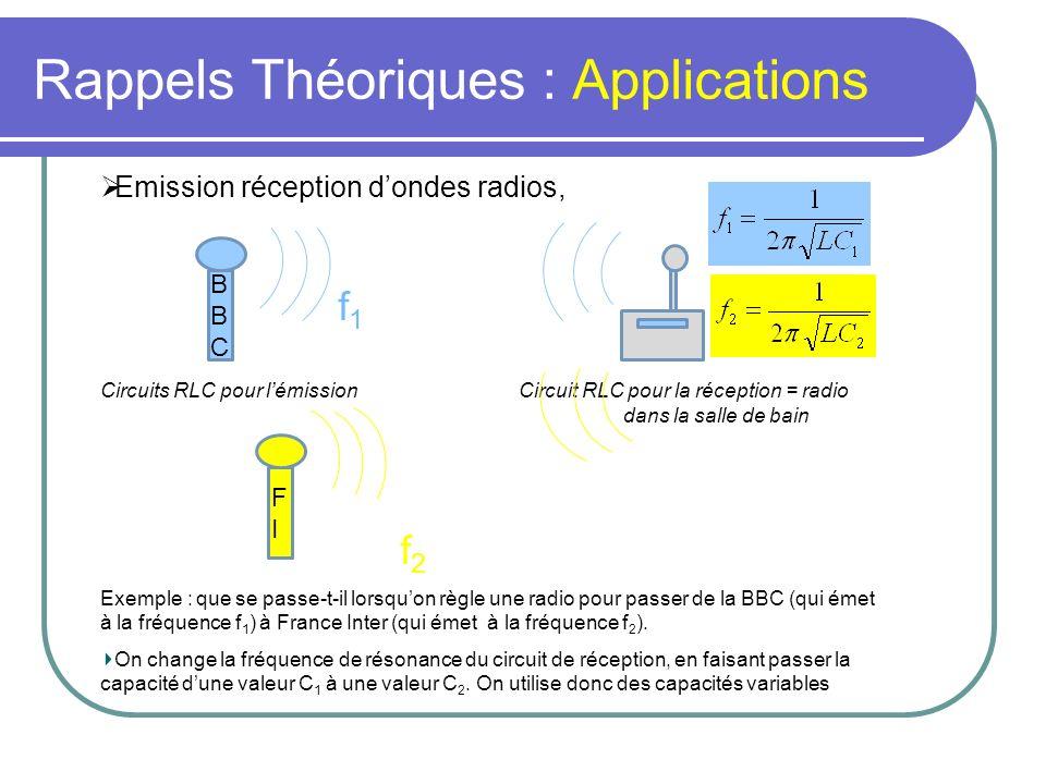 Rappels Théoriques : Applications Emission réception dondes radios, f 1 Circuits RLC pour lémissionCircuit RLC pour la réception = radio dans la salle