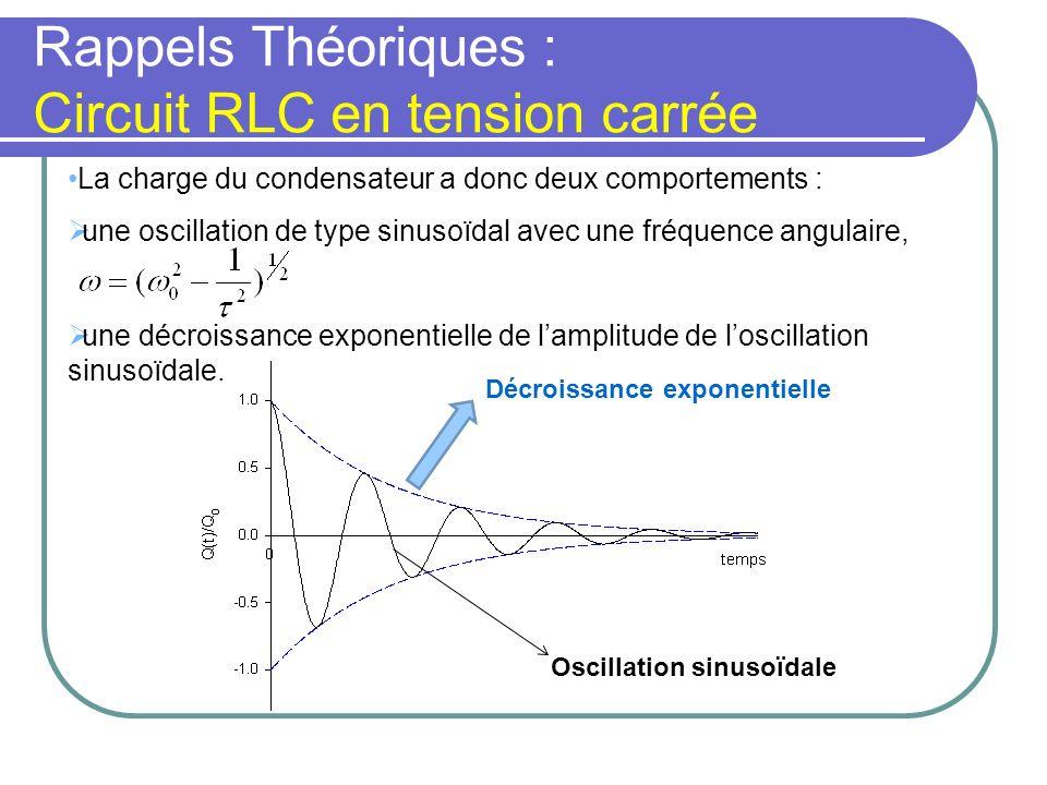Rappels Théoriques : Circuit RLC en tension carrée Notion damortissement critique : Amortissement critique, plus doscillations R très grand => très petit, alors on ne voit même plus une seule oscillation, la courbe devient une simple exponentielle.