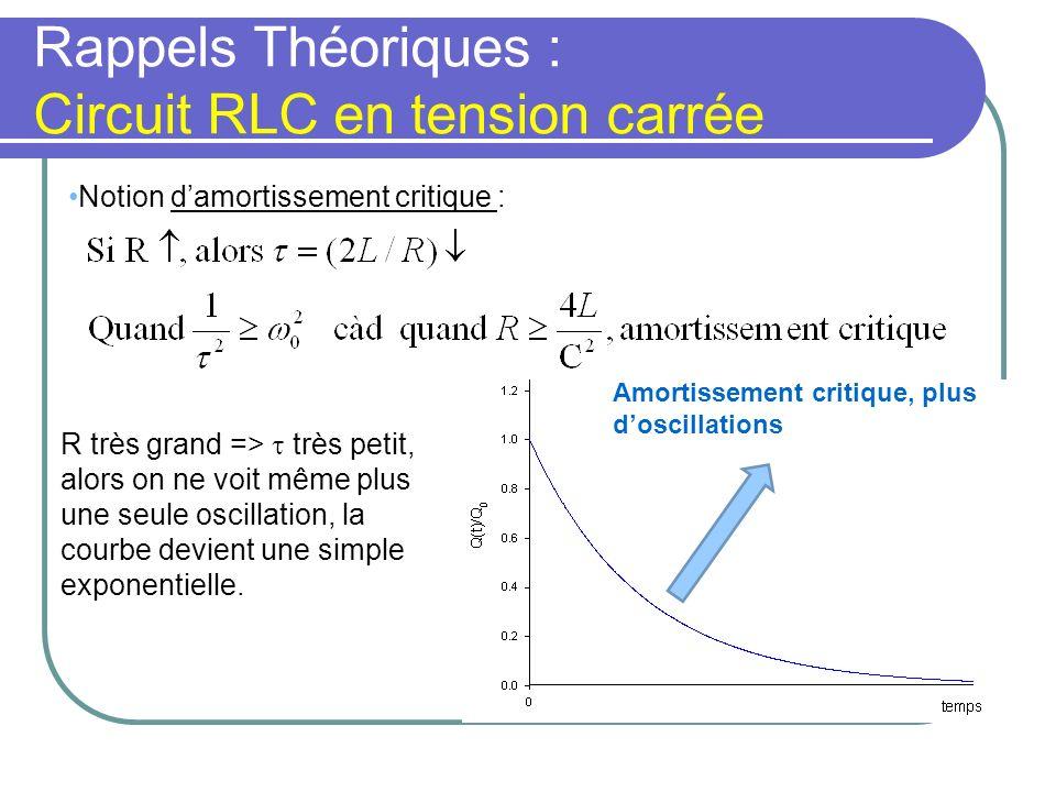 Rappels Théoriques : Circuit RLC en tension carrée Notion damortissement critique : Amortissement critique, plus doscillations R très grand => très pe