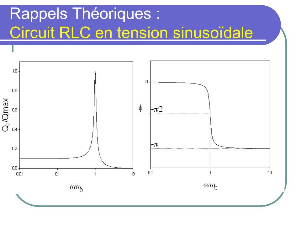 Rappels Théoriques : Circuit RLC en tension sinusoïdale << tension continue 1/ C>> Z>>I<< =0 >> hautes fréquences L>> Z>>I<< =- = 0 résonance :Z=RI=I