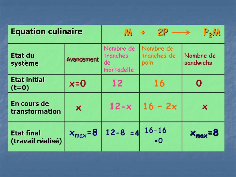 Equation culinaire M + 2P P 2 M M + 2P P 2 M Etat du système Avancement Nombre de tranches de mortadelle Nombre de tranches de pain Nombre de sandwichs Etat initial Etat initial (t=0) x=0 12 16 0 En cours de transformation x Etat final Etat final (travail réalisé) 12-xx16 – 2x 12-8 16-16 =0 =4 x max =8