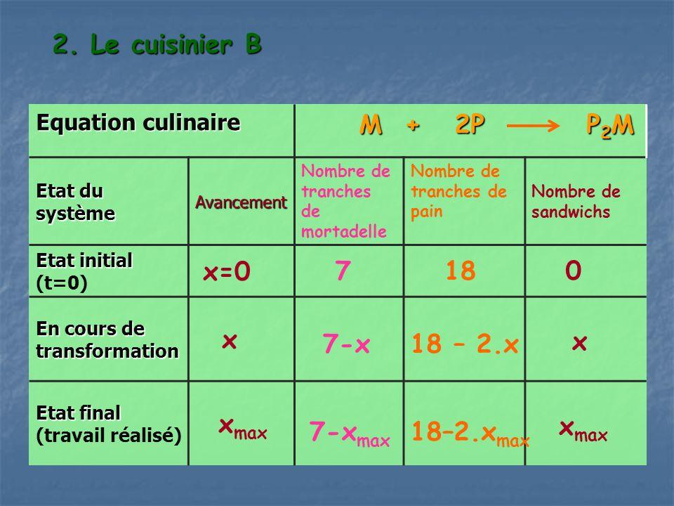 2. Le cuisinier B Equation culinaire M + 2P P 2 M M + 2P P 2 M Etat du système Avancement Nombre de tranches de mortadelle Nombre de tranches de pain