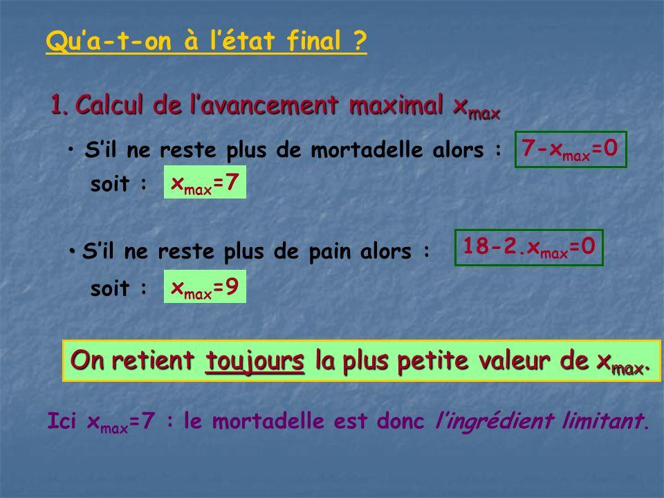 Qua-t-on à létat final ? 1.Calcul de lavancement maximal x max Sil ne reste plus de mortadelle alors : 7-x max =0 soit : x max =7 Sil ne reste plus de