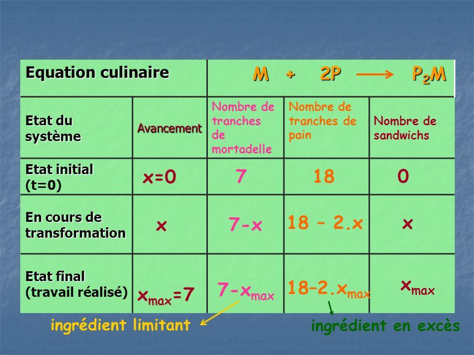 Equation culinaire M + 2P P 2 M M + 2P P 2 M Etat du système Avancement Nombre de tranches de mortadelle Nombre de tranches de pain Nombre de sandwichs Etat initial Etat initial (t=0) x=0 7 18 0 En cours de transformation x Etat final Etat final (travail réalisé) x max =7 7-x x18 – 2.x x max 18–2.x max 7-x max ingrédient limitant ingrédient en excès