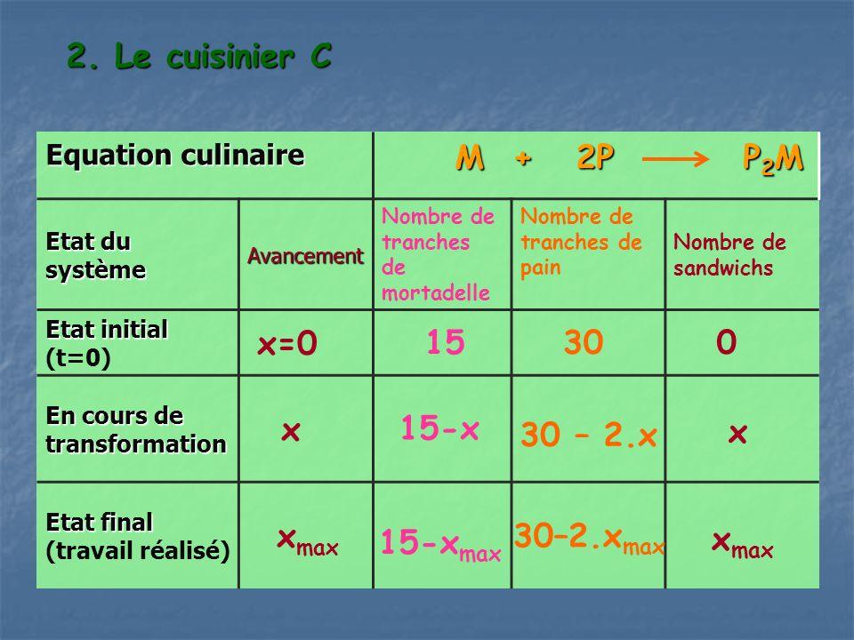 2. Le cuisinier C Equation culinaire M + 2P P 2 M M + 2P P 2 M Etat du système Avancement Nombre de tranches de mortadelle Nombre de tranches de pain
