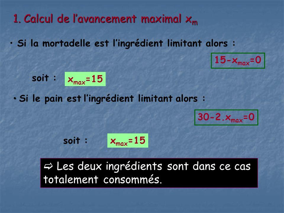 1.Calcul de lavancement maximal x m Si la mortadelle est lingrédient limitant alors : 15-x max =0 soit : x max =15 Si le pain est lingrédient limitant alors : 30-2.x max =0 soit :x max =15 Les deux ingrédients sont dans ce cas totalement consommés.