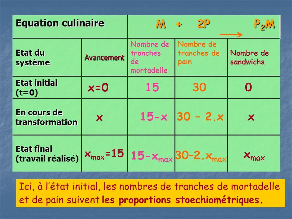 Equation culinaire M + 2P P 2 M M + 2P P 2 M Etat du système Avancement Nombre de tranches de mortadelle Nombre de tranches de pain Nombre de sandwichs Etat initial Etat initial (t=0) x=0 15 30 0 En cours de transformation x Etat final Etat final (travail réalisé) x max =15 15-xx30 – 2.x 15-x max 30–2.x max x max Ici, à létat initial, les nombres de tranches de mortadelle et de pain suivent les proportions stoechiométriques.