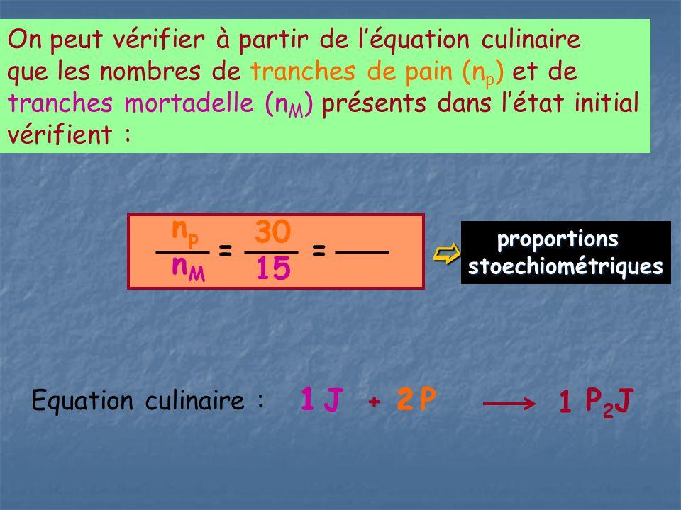 On peut vérifier à partir de léquation culinaire que les nombres de tranches de pain (n p ) et de tranches mortadelle (n M ) présents dans létat initial vérifient : npnMnpnM 30 15 = + P J P 2 J 1 1 = 2 Equation culinaire :2 1 proportions proportionsstoechiométriques