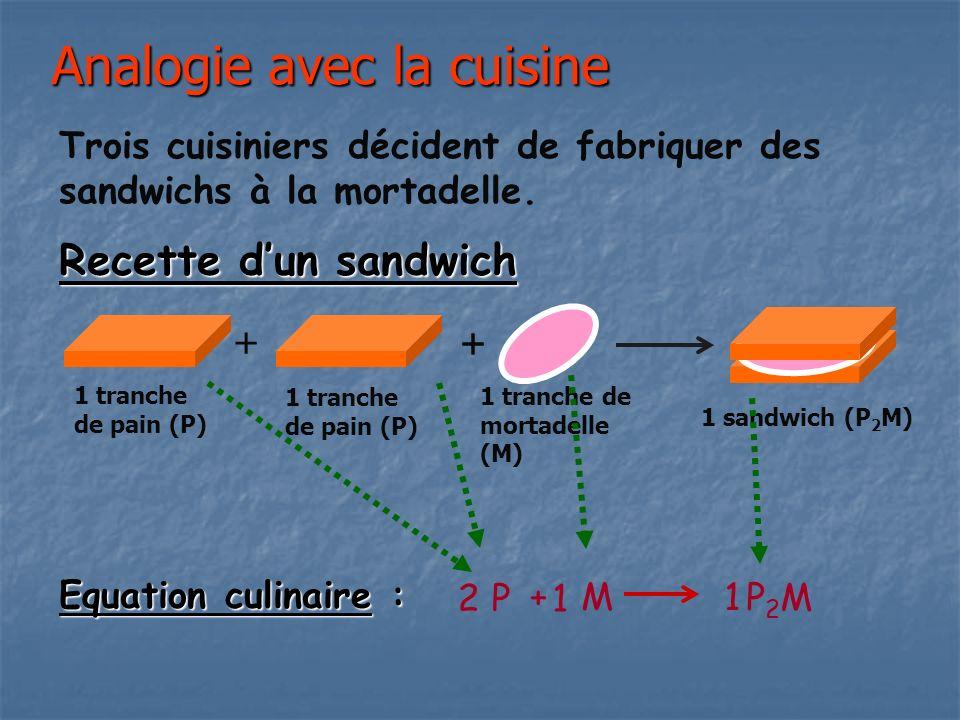 Analogie avec la cuisine Recette dun sandwich 1 tranche de pain (P) + ++ 1 tranche de mortadelle (M) 1 sandwich (P 2 M) Equation culinaire : 2 P + M P 2 M Trois cuisiniers décident de fabriquer des sandwichs à la mortadelle.