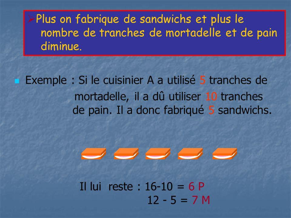 Exemple : Si le cuisinier A a utilisé 5 tranches de mortadelle, il a dû utiliser 10 tranches de pain. Il a donc fabriqué 5 sandwichs. Plus on fabrique