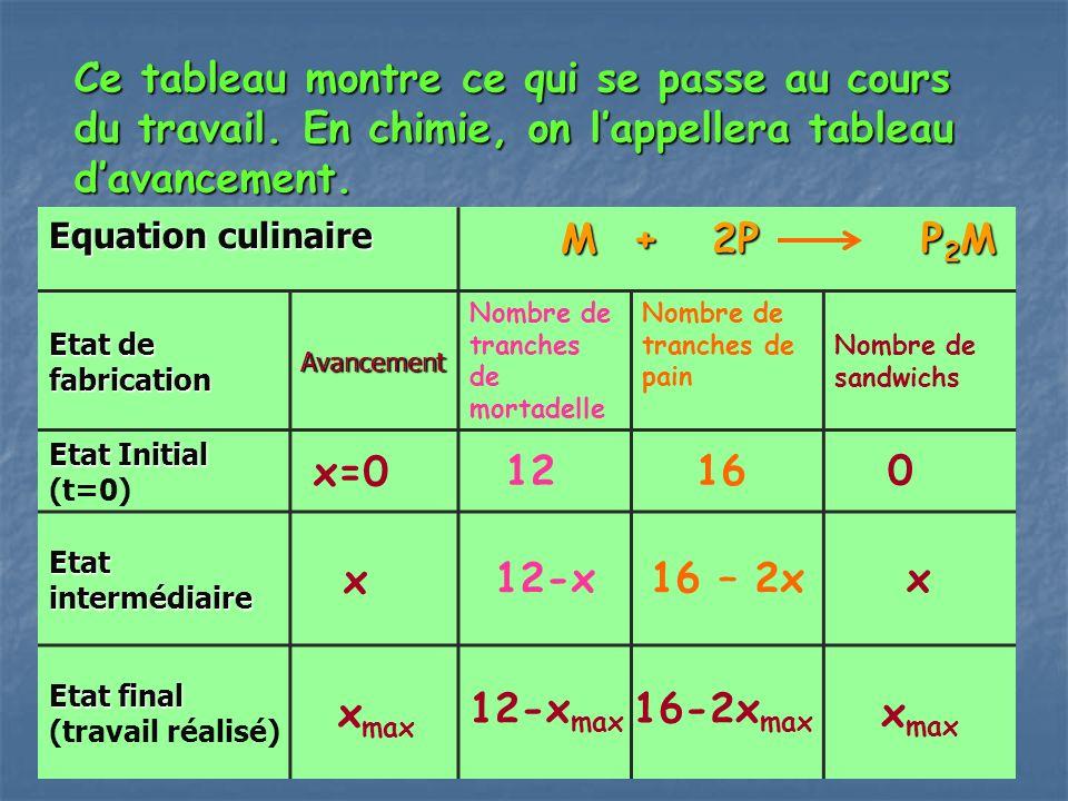 Ce tableau montre ce qui se passe au cours du travail. En chimie, on lappellera tableau davancement. Equation culinaire M + 2P P 2 M M + 2P P 2 M Etat
