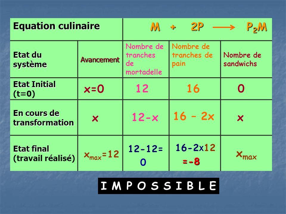 Equation culinaire M + 2P P 2 M M + 2P P 2 M Etat du système Avancement Nombre de tranches de mortadelle Nombre de tranches de pain Nombre de sandwichs Etat Initial Etat Initial (t=0) x=0 12 16 0 En cours de transformation x Etat final Etat final (travail réalisé) x max =12 12-xx 16 – 2x 12-12= =-8 16-2 X 12 x max 0 I M P O S S I B L E