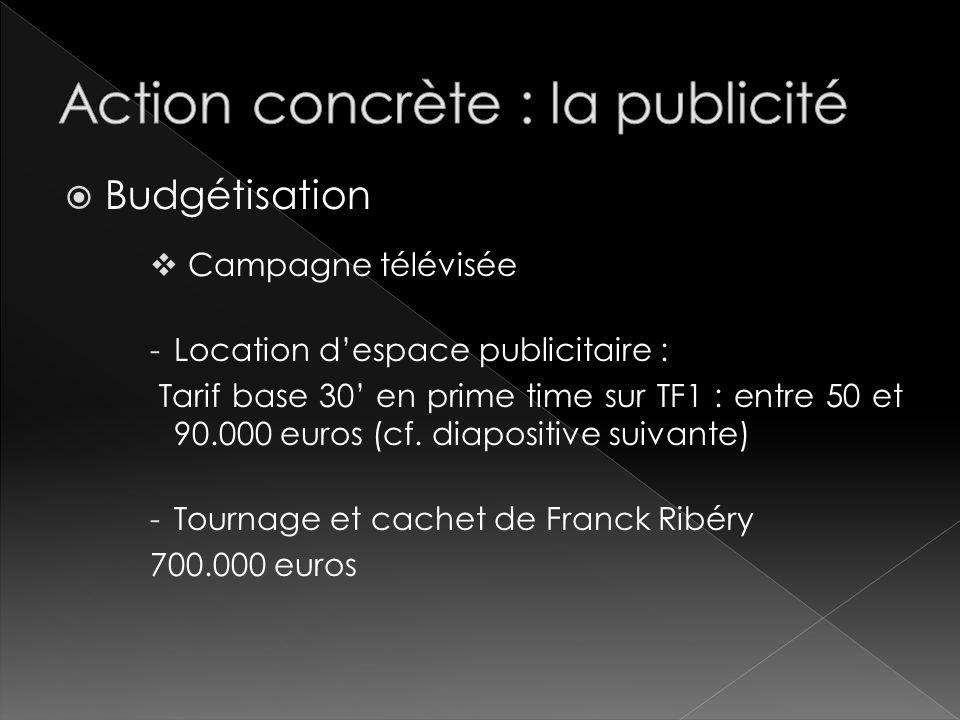 Budgétisation Campagne télévisée -Location despace publicitaire : Tarif base 30 en prime time sur TF1 : entre 50 et 90.000 euros (cf. diapositive suiv