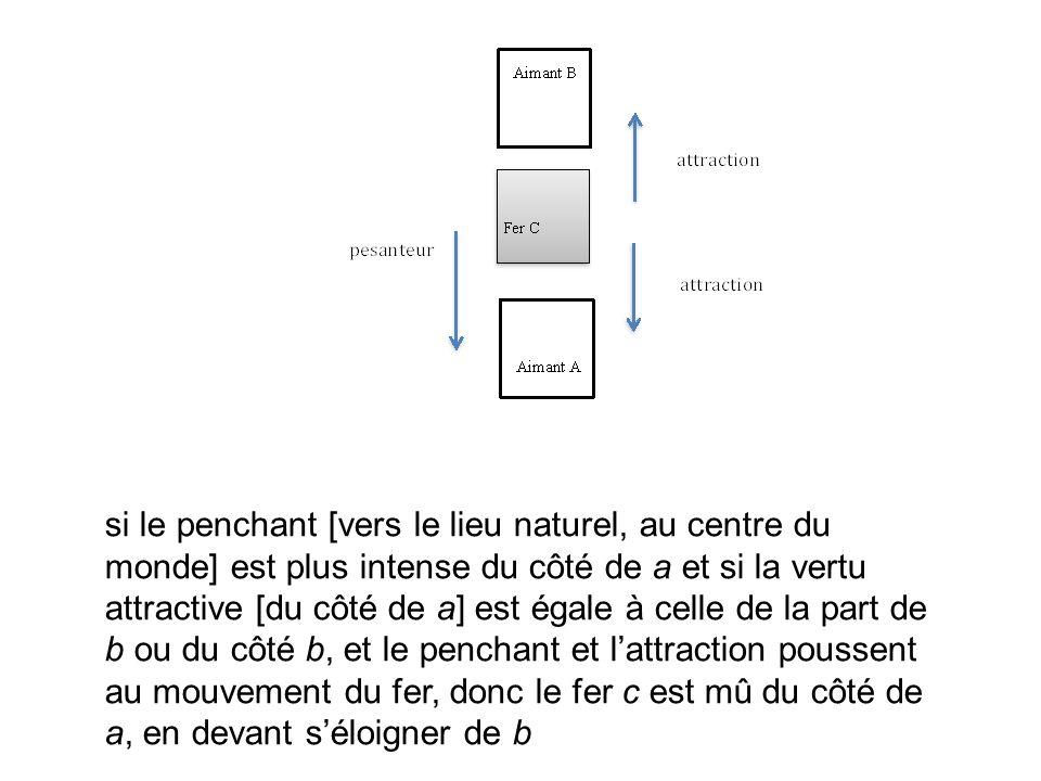 si le penchant [vers le lieu naturel, au centre du monde] est plus intense du côté de a et si la vertu attractive [du côté de a] est égale à celle de