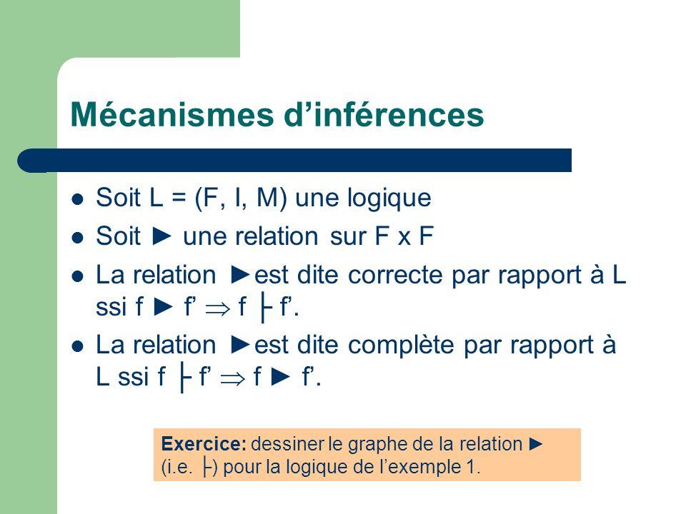 Mécanismes dinférences Soit L = (F, I, M) une logique Soit une relation sur F x F La relation est dite correcte par rapport à L ssi f f f f. La relati