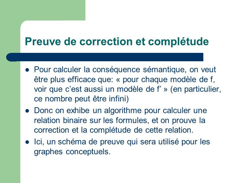 Preuve de correction et complétude Pour calculer la conséquence sémantique, on veut être plus efficace que: « pour chaque modèle de f, voir que cest a