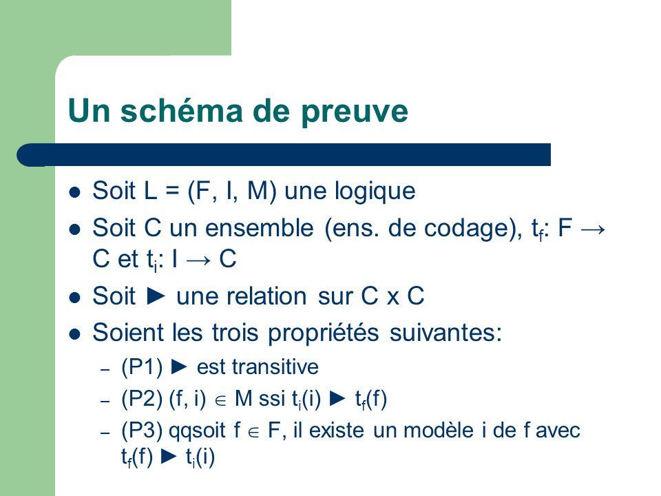 Un schéma de preuve Soit L = (F, I, M) une logique Soit C un ensemble (ens. de codage), t f : F C et t i : I C Soit une relation sur C x C Soient les