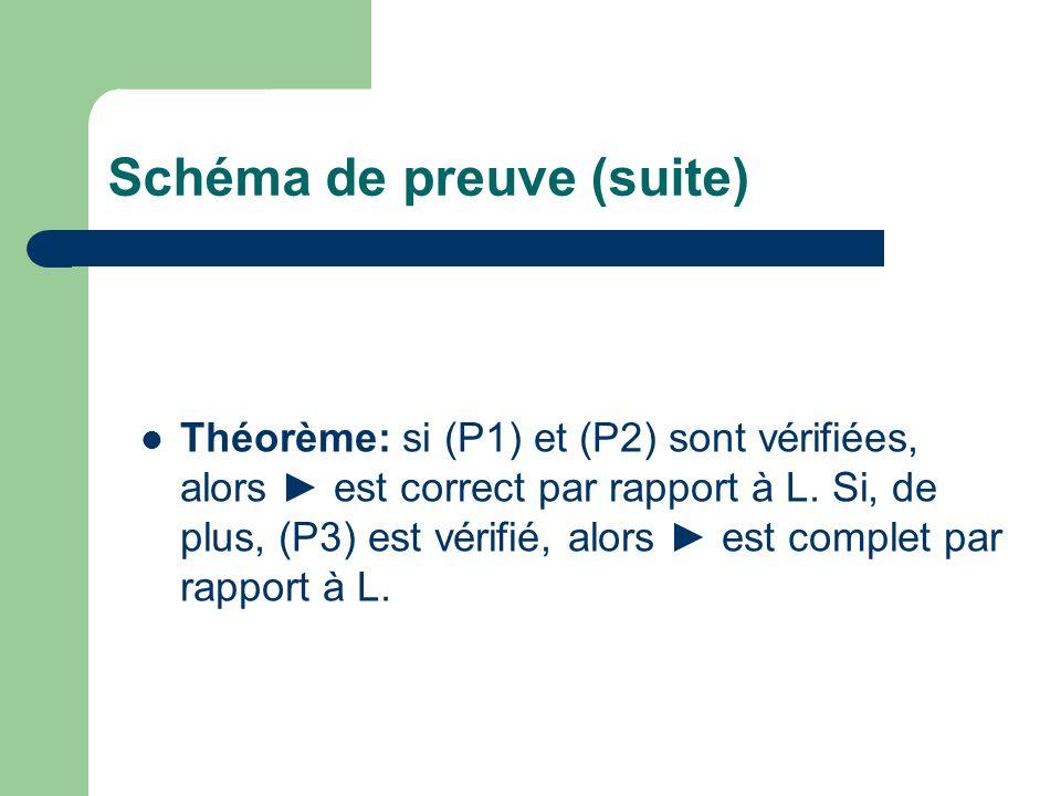 Schéma de preuve (suite) Théorème: si (P1) et (P2) sont vérifiées, alors est correct par rapport à L. Si, de plus, (P3) est vérifié, alors est complet