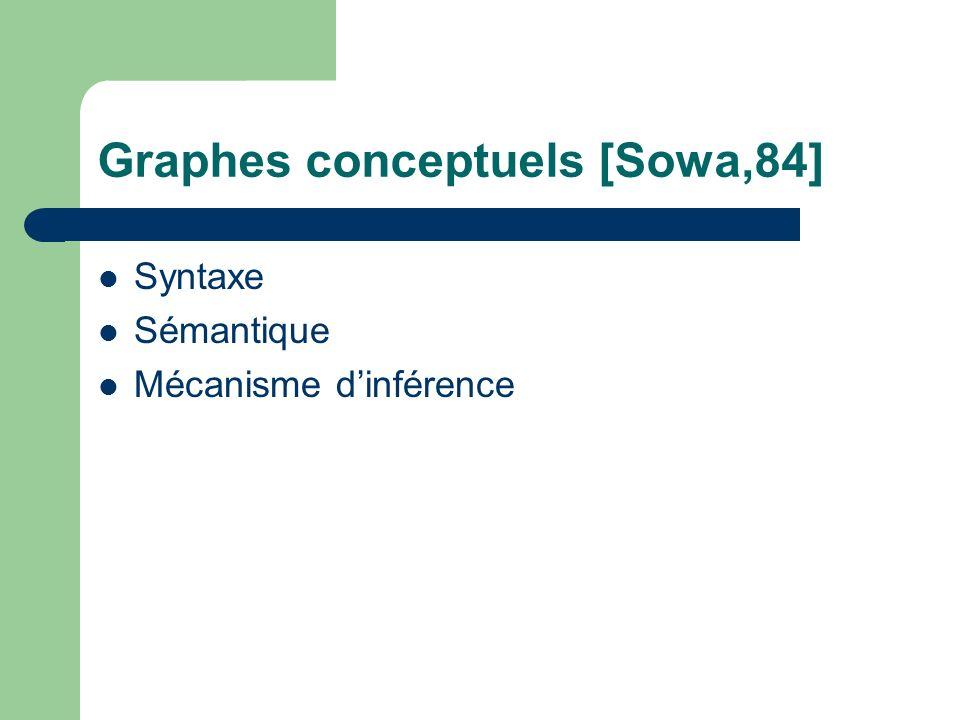 Graphes conceptuels [Sowa,84] Syntaxe Sémantique Mécanisme dinférence