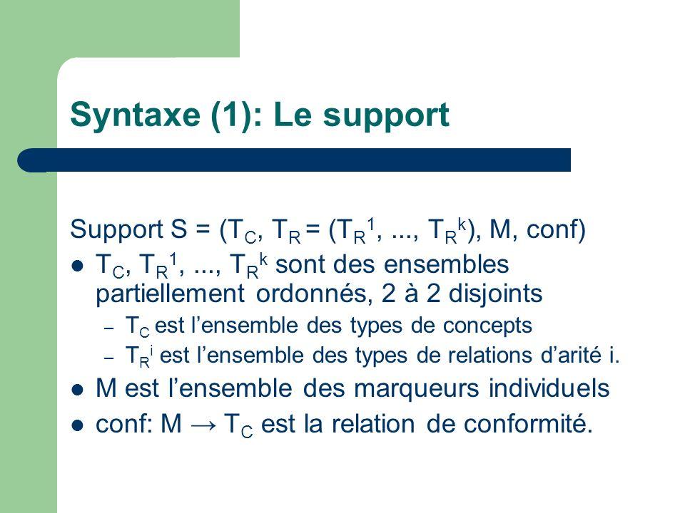Syntaxe (1): Le support Support S = (T C, T R = (T R 1,..., T R k ), M, conf) T C, T R 1,..., T R k sont des ensembles partiellement ordonnés, 2 à 2 d