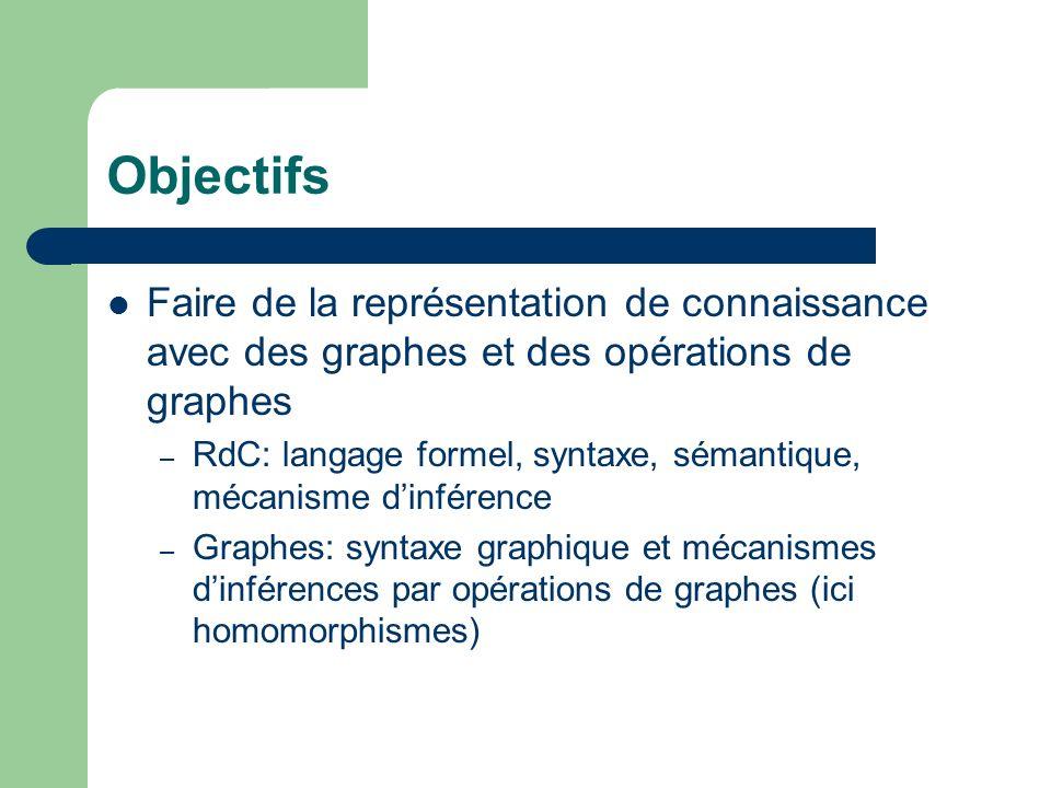 Objectifs Faire de la représentation de connaissance avec des graphes et des opérations de graphes – RdC: langage formel, syntaxe, sémantique, mécanis
