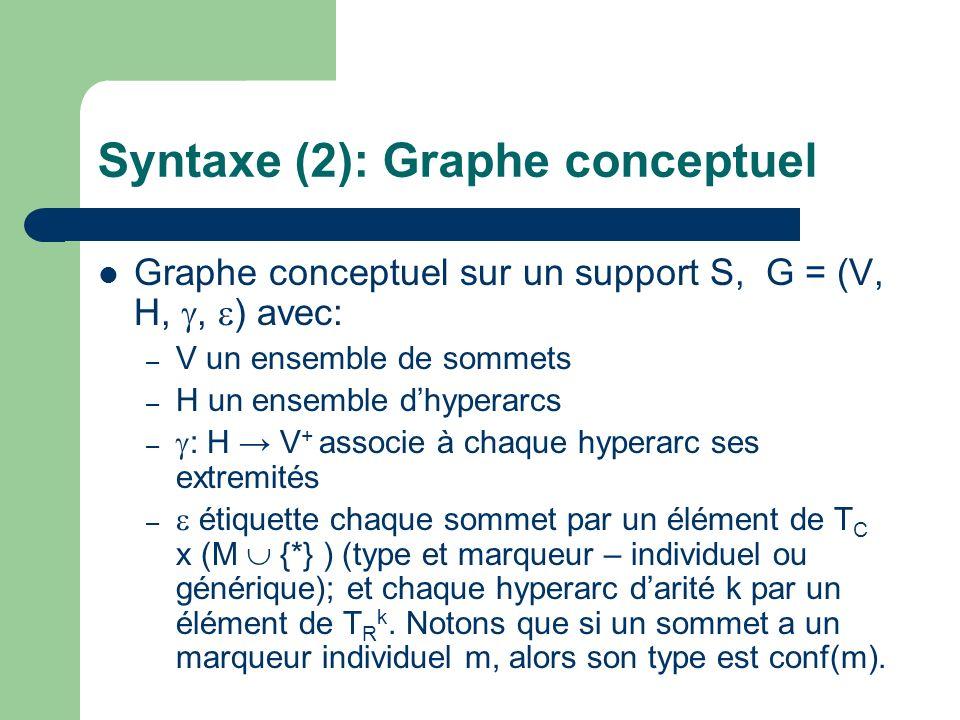 Syntaxe (2): Graphe conceptuel Graphe conceptuel sur un support S, G = (V, H,, ) avec: – V un ensemble de sommets – H un ensemble dhyperarcs – : H V +
