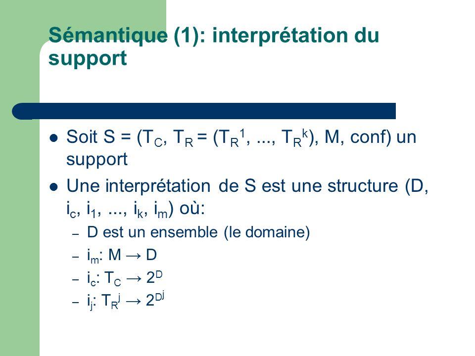 Sémantique (1): interprétation du support Soit S = (T C, T R = (T R 1,..., T R k ), M, conf) un support Une interprétation de S est une structure (D,