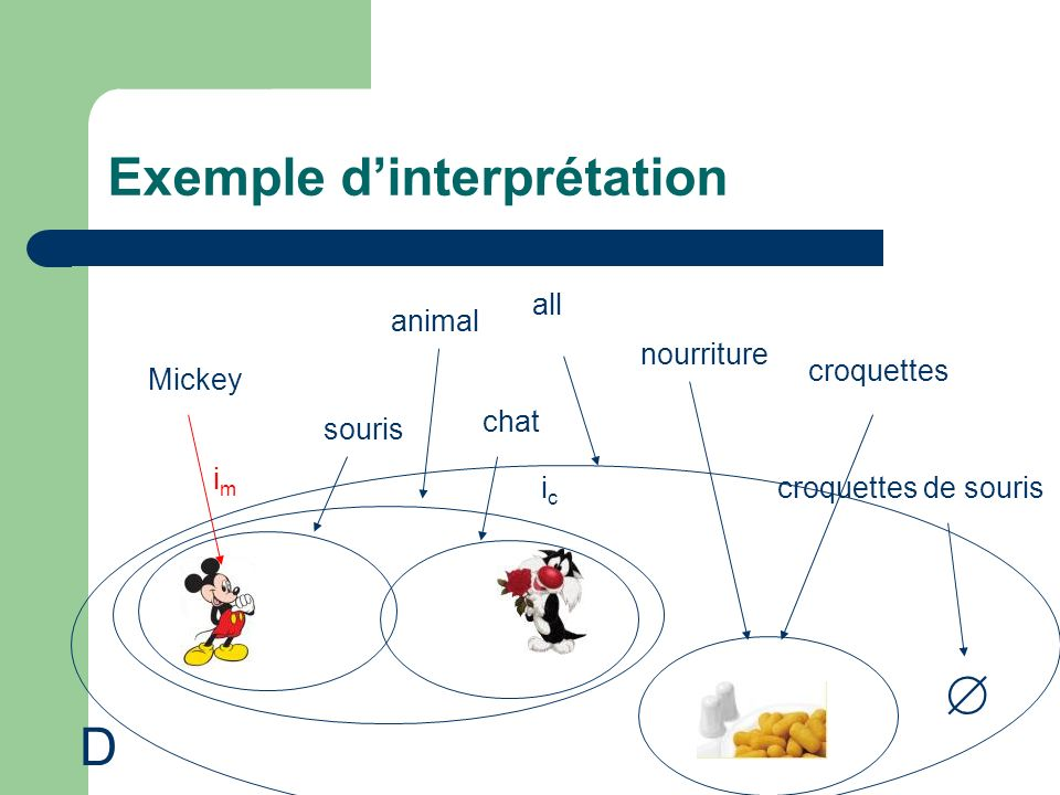 Exemple dinterprétation Mickey animal souris chat nourriture croquettes imim icic croquettes de souris D all
