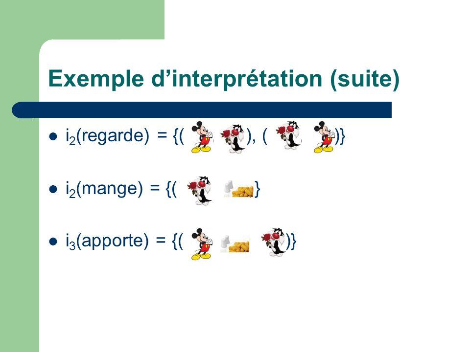 Exemple dinterprétation (suite) i 2 (regarde) = {(, ), (, )} i 2 (mange) = {(, )} i 3 (apporte) = {(,, )}