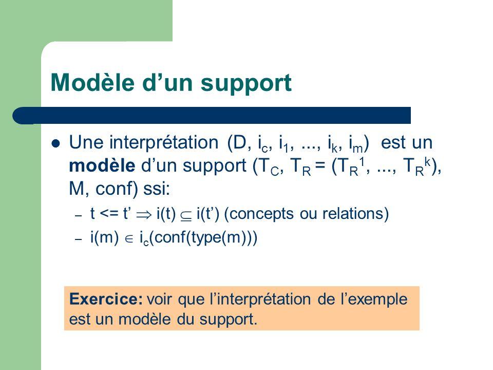 Modèle dun support Une interprétation (D, i c, i 1,..., i k, i m ) est un modèle dun support (T C, T R = (T R 1,..., T R k ), M, conf) ssi: – t <= t i