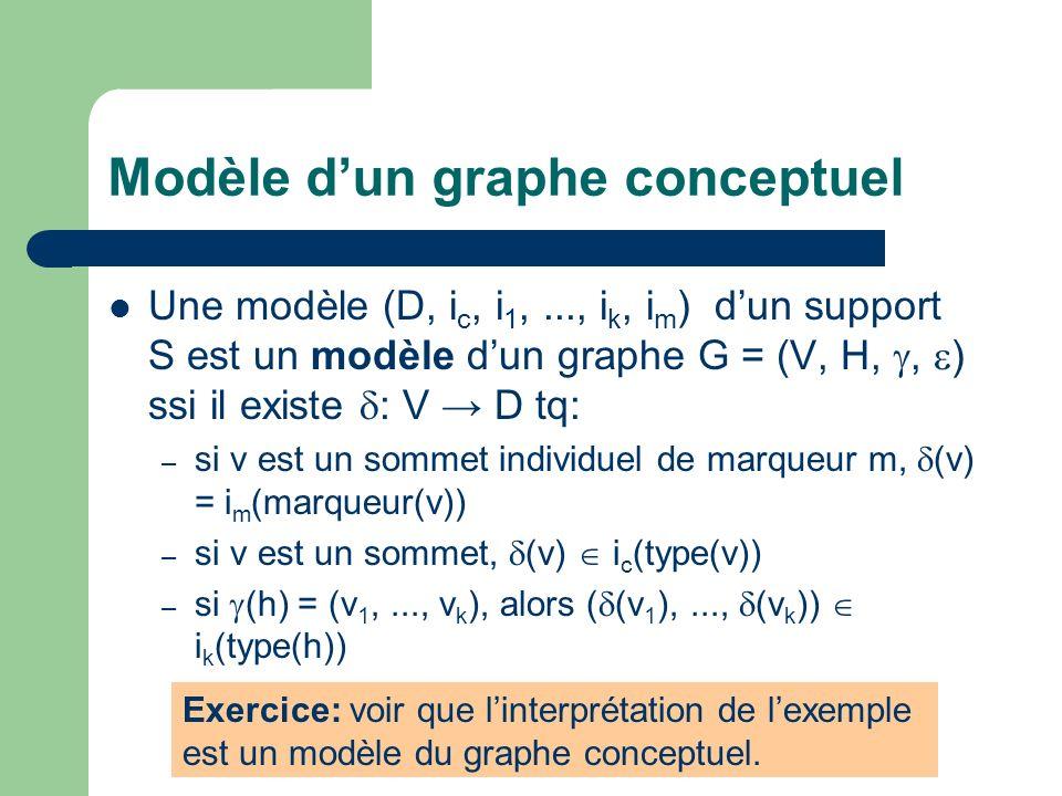 Modèle dun graphe conceptuel Une modèle (D, i c, i 1,..., i k, i m ) dun support S est un modèle dun graphe G = (V, H,, ) ssi il existe : V D tq: – si