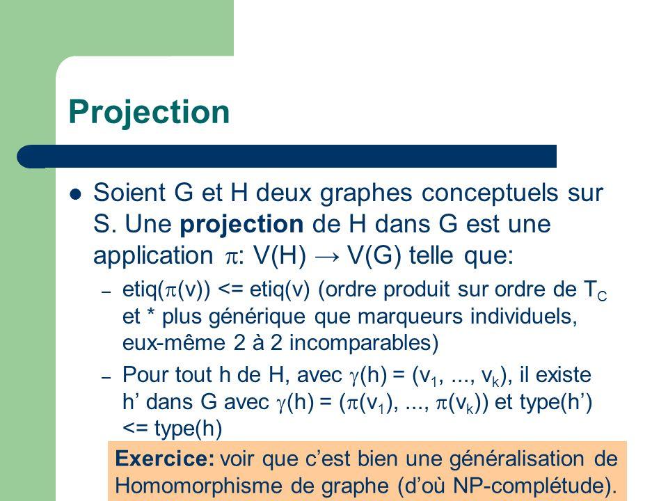 Projection Soient G et H deux graphes conceptuels sur S. Une projection de H dans G est une application : V(H) V(G) telle que: – etiq( (v)) <= etiq(v)
