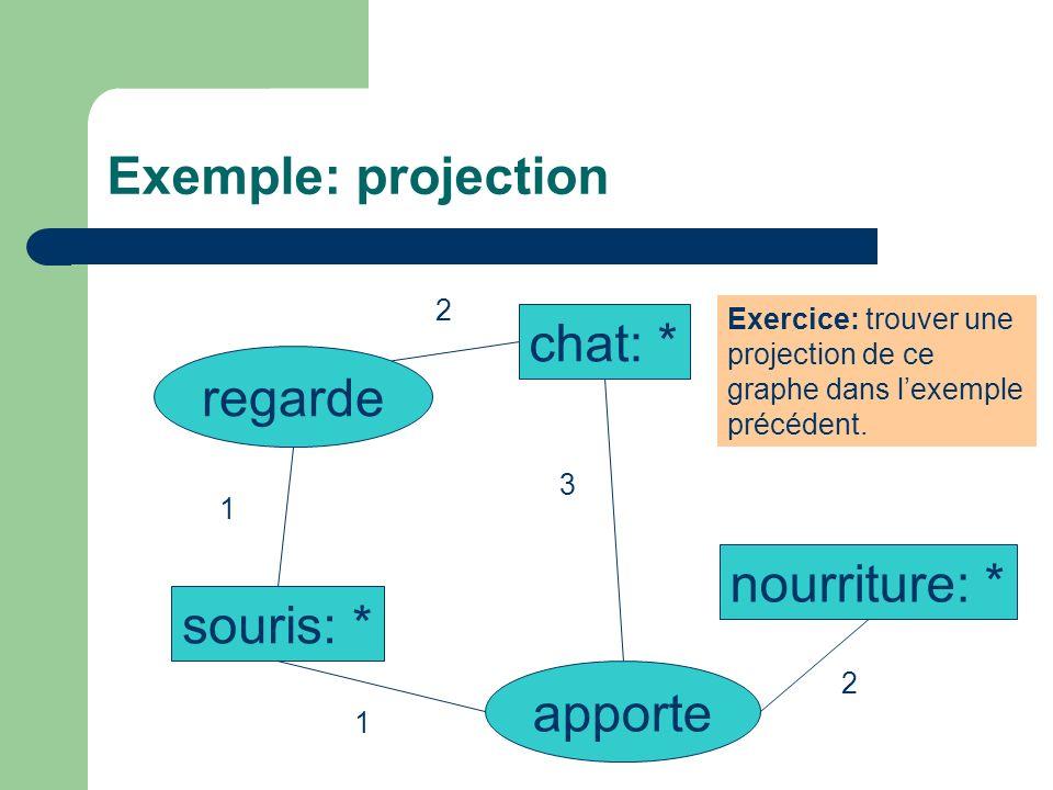 Exemple: projection chat: * regarde souris: * nourriture: * apporte 2 1 1 2 3 Exercice: trouver une projection de ce graphe dans lexemple précédent.