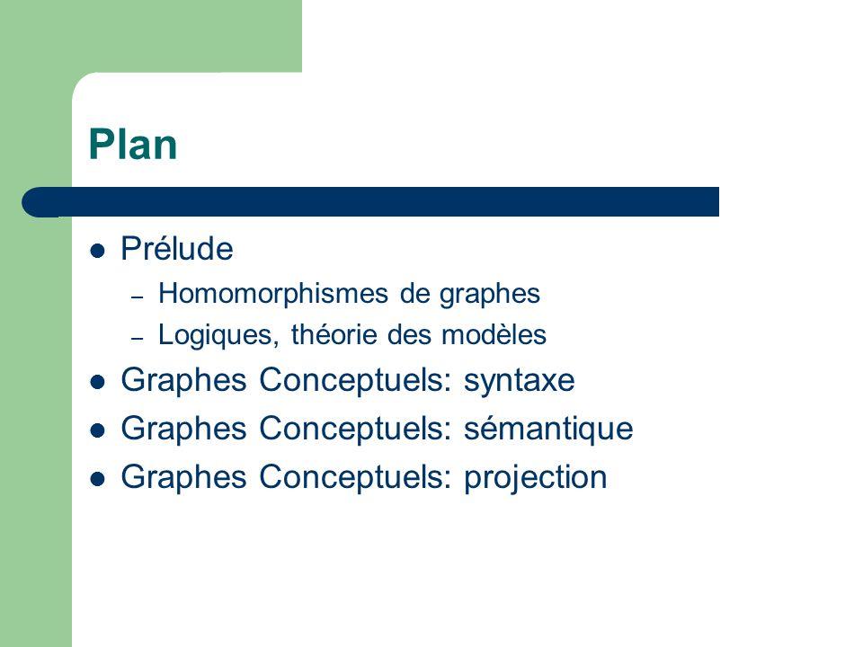 Plan Prélude – Homomorphismes de graphes – Logiques, théorie des modèles Graphes Conceptuels: syntaxe Graphes Conceptuels: sémantique Graphes Conceptu