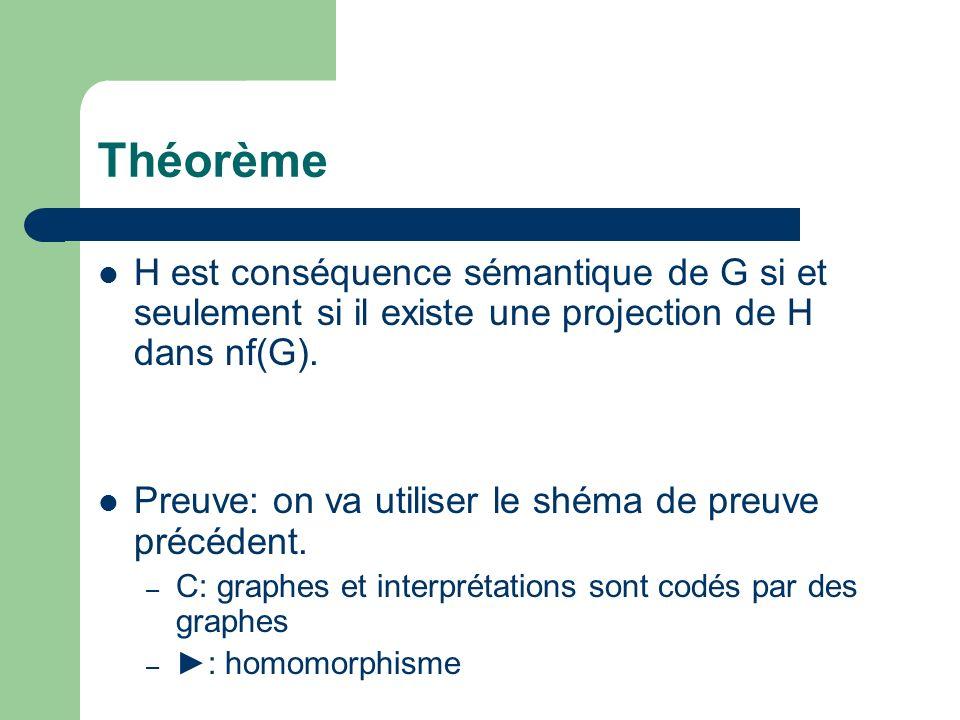 Théorème H est conséquence sémantique de G si et seulement si il existe une projection de H dans nf(G). Preuve: on va utiliser le shéma de preuve préc