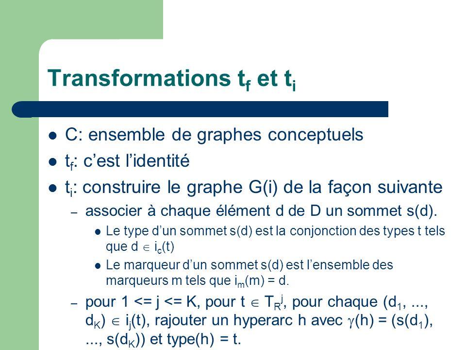 Transformations t f et t i C: ensemble de graphes conceptuels t f : cest lidentité t i : construire le graphe G(i) de la façon suivante – associer à c