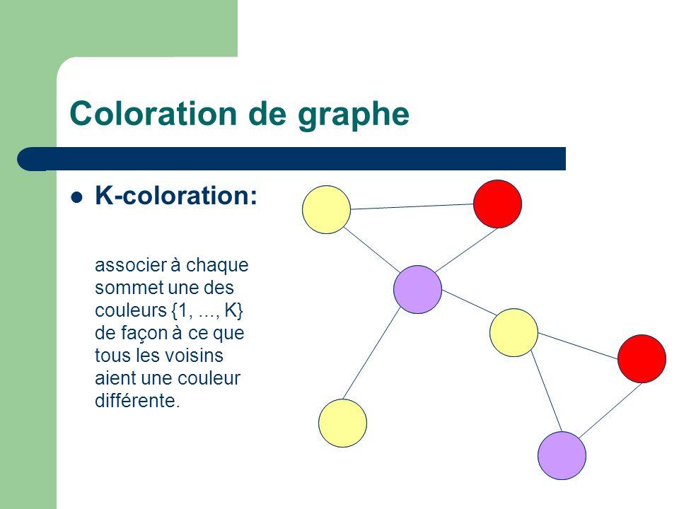 Coloration de graphe K-coloration: associer à chaque sommet une des couleurs {1,..., K} de façon à ce que tous les voisins aient une couleur différent