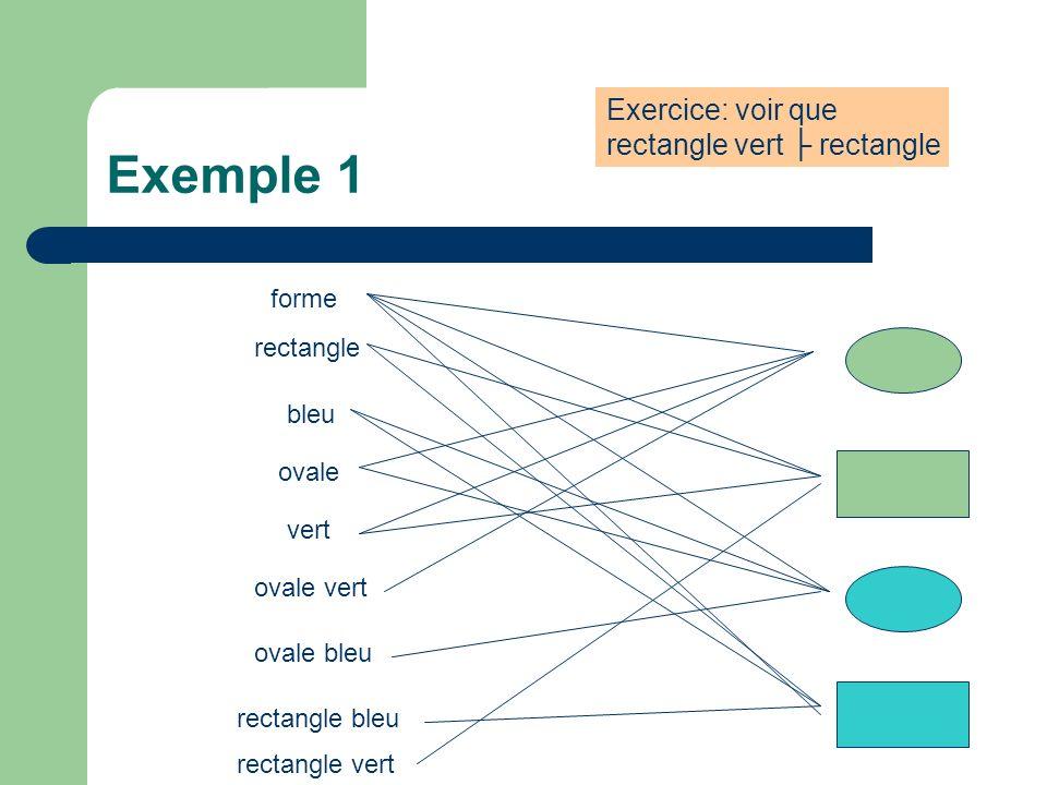 Syntaxe (2): Graphe conceptuel Graphe conceptuel sur un support S, G = (V, H,, ) avec: – V un ensemble de sommets – H un ensemble dhyperarcs – : H V + associe à chaque hyperarc ses extremités – étiquette chaque sommet par un élément de T C x (M {*} ) (type et marqueur – individuel ou générique); et chaque hyperarc darité k par un élément de T R k.
